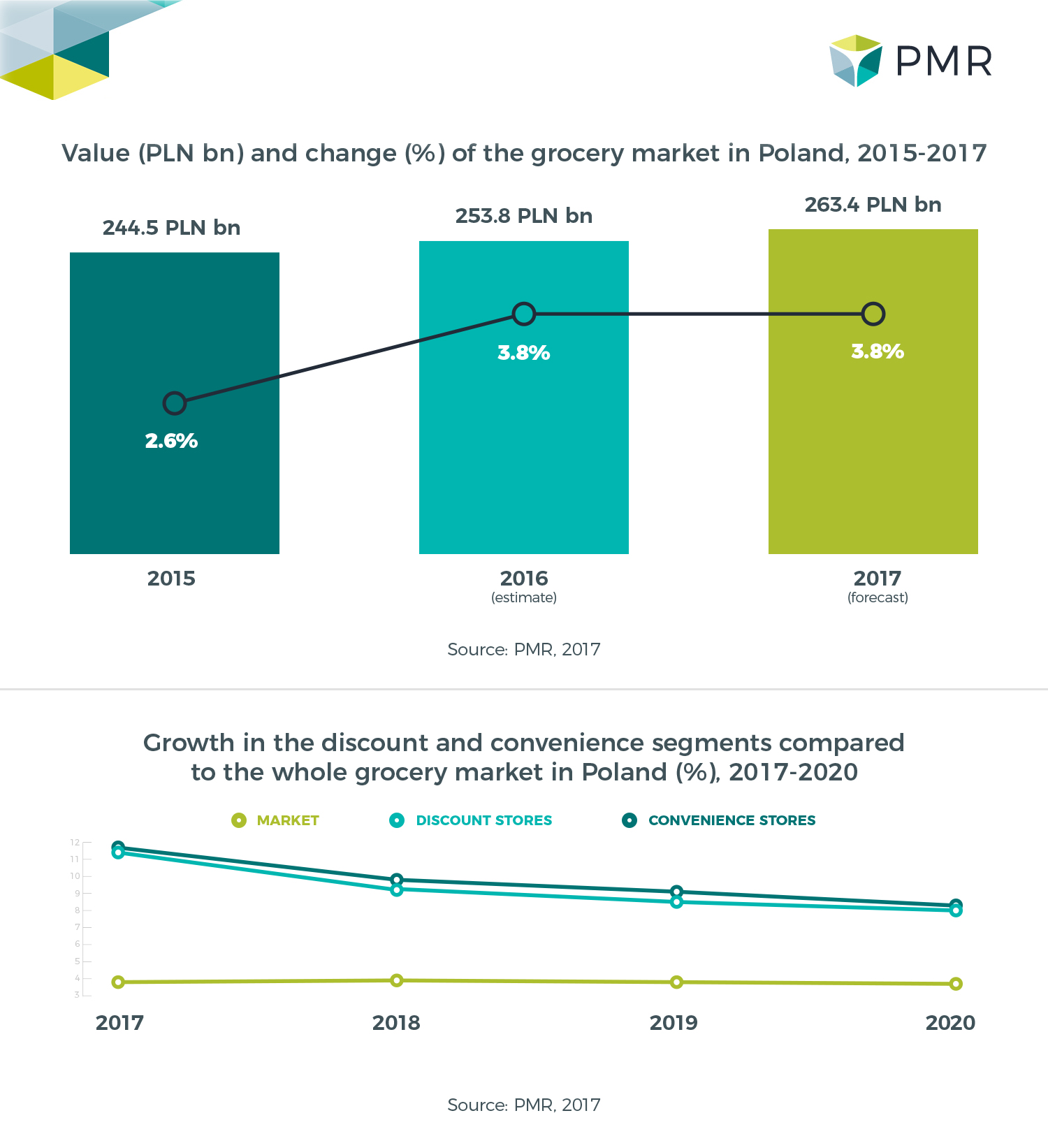 Poland 2017: PMR Industry Report: Grocery Retail Market In Poland 2017